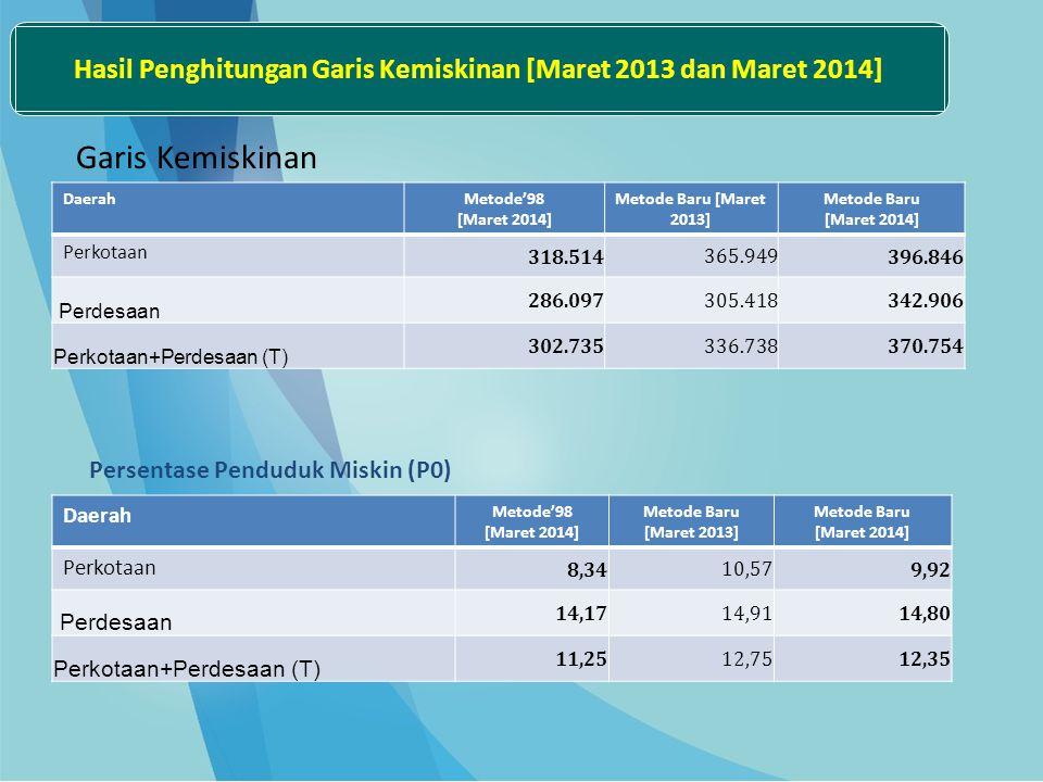 Hasil Penghitungan Garis Kemiskinan [Maret 2013 dan Maret 2014]
